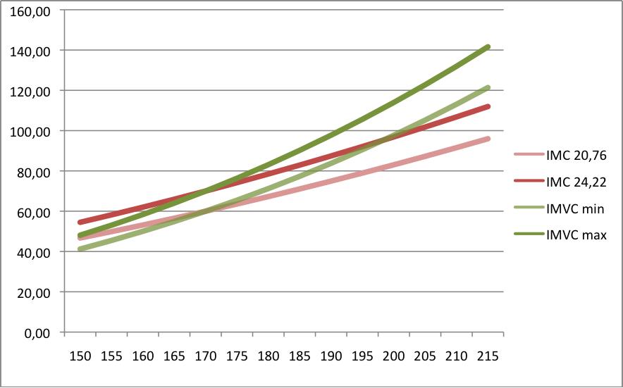 Comparaison du poids en fonction de la taille en suivant l'IMC et l'IMVC