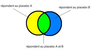 placebo A et B