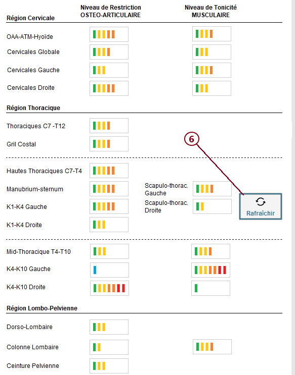 Bilan 4 : Analyse Axiale